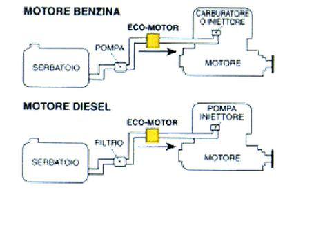 IONICFUEL: Lo ionizzatore di carburante che fa risparmiare il 25%. Ma nessuno ne parla!