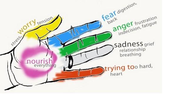 Jin Shin Jyutsu:L' esercizio per ritrovare equilibrio,energia ed emozioni