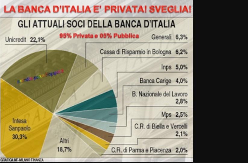 La Banca d'Italia non è pubblica: Per chi non l'avesse ancora capito. I VIDEO