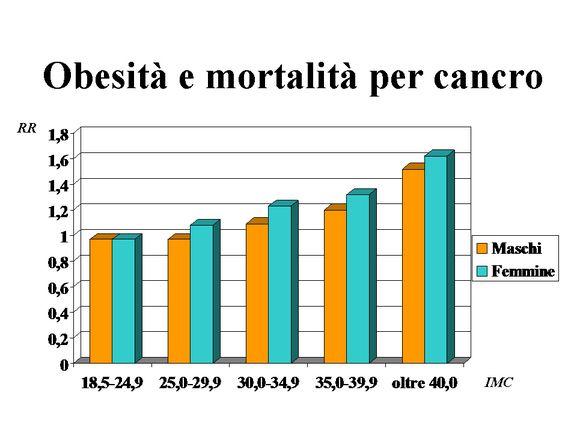 Obesità sotto accusa: aumenta il rischio di contrarre tumori tra i 10 più comuni!