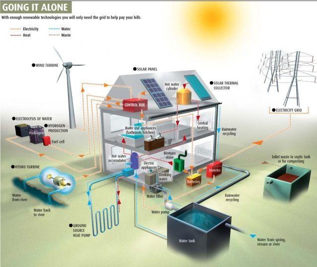 Off Grid: la casa indipendente che produce energia. Niente bollette