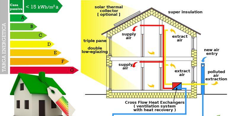 Casa passiva: la casa che si scalda senza riscaldamento