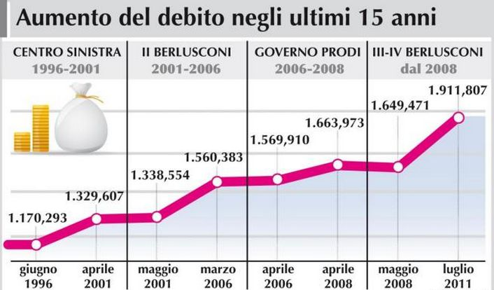 Ecco per quale motivo il debito pubblico aumenta...FATE GIRARE I VIDEO