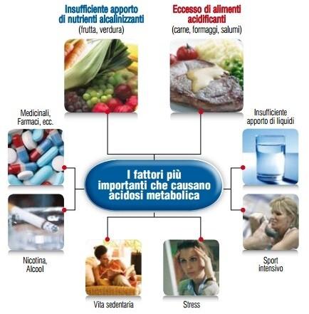 Il segreto per prevenire, non ammalarsi e per un corpo sano è avere un giusto PH