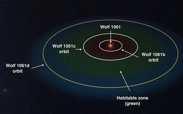 """Wolf 1061c: Scoperta un'altra """"Terra"""" appena fuori dal sistema solare. IL VIDEO"""