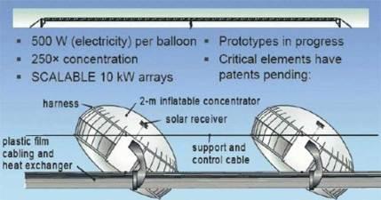 globi solari schema