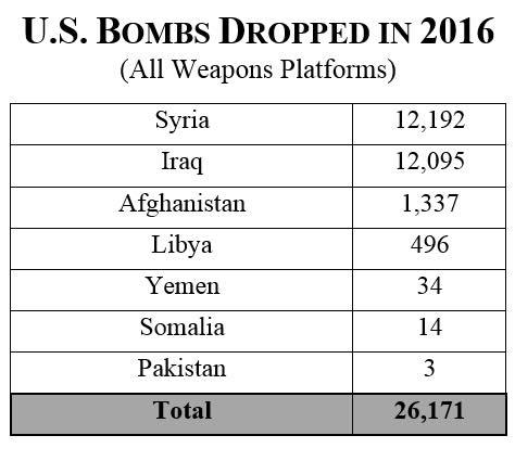 bombe sganciate dagli USA nel 2016