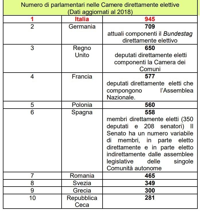 numero di parlamentari paesi ue